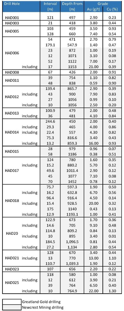 HAD grades table Dec2019